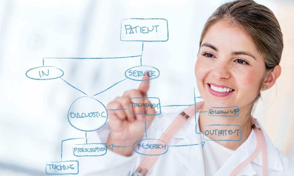 Co-designing digital solutions for complex problems in healthcare settings